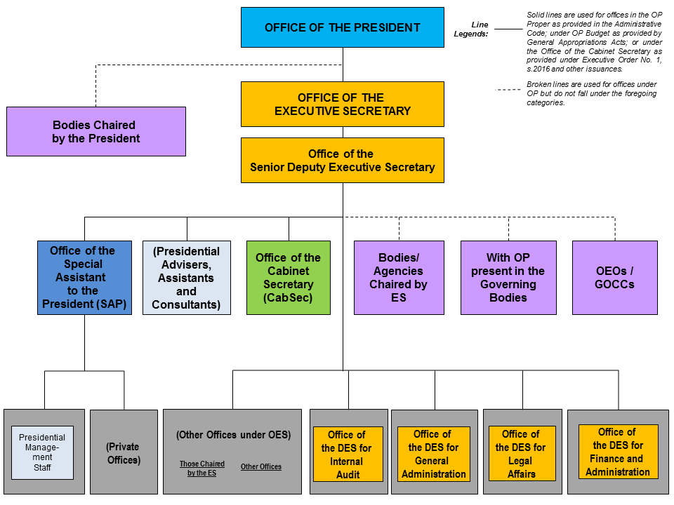 Organizational Chart Office Of The President Of The Philippines