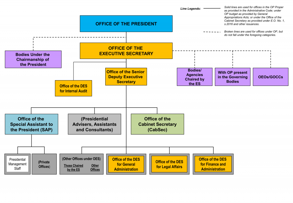 Organizational Chart - Office of the President of the Philippines